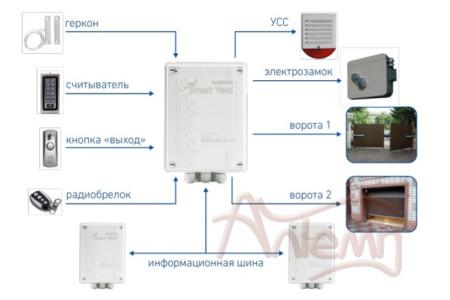 BASTION Smart Yard - система автоматизации и охраны частного двора