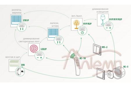 Система F&Wave – управление по радиоканалу с помощью пультов управления, беспроводных и штатных выключателей